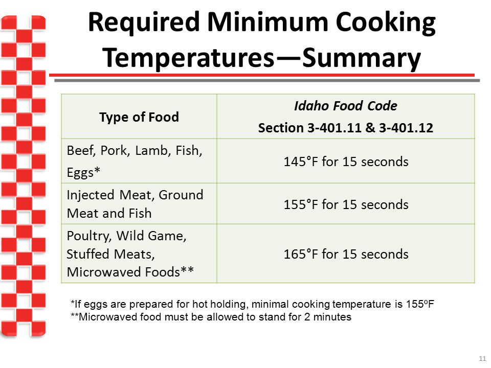 Required Minimum Cooking Temperatures—Summary