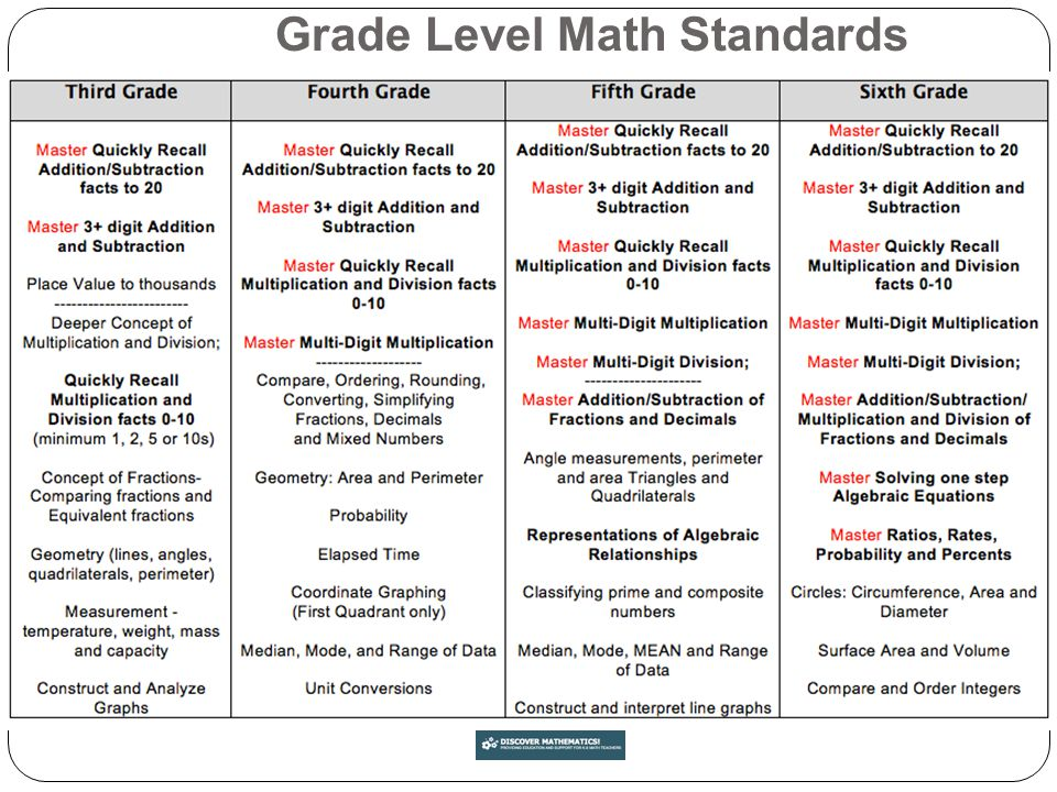 Grade Level Math Standards
