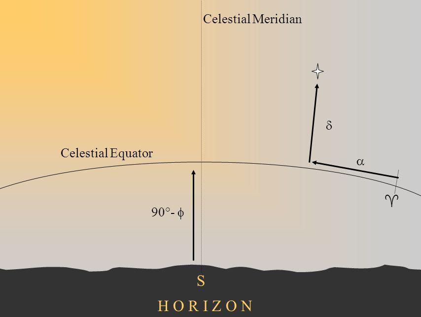 Celestial Meridian d Celestial Equator a  90°- f S H O R I Z O N