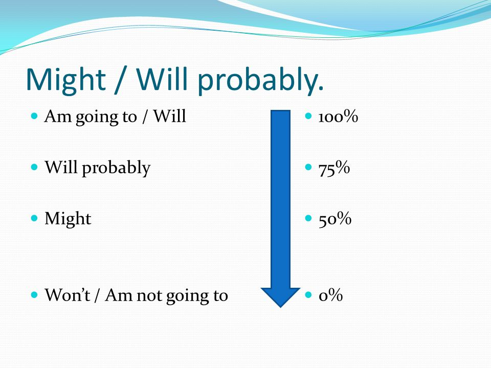 Might / Will probably. Am going to / Will Will probably Might