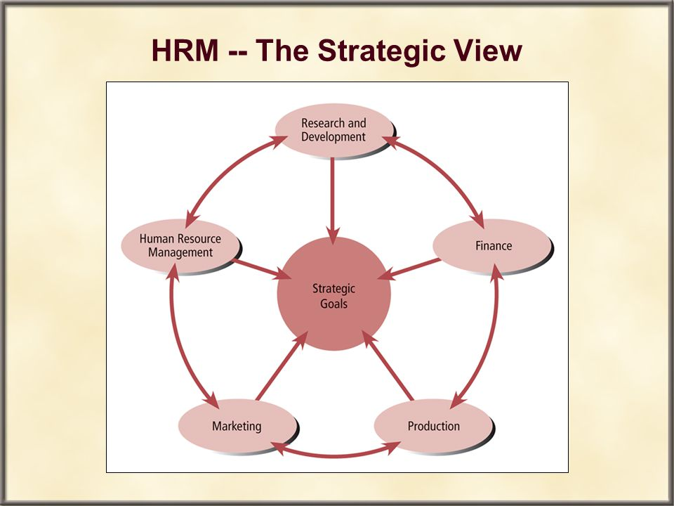 HRM -- The Strategic View