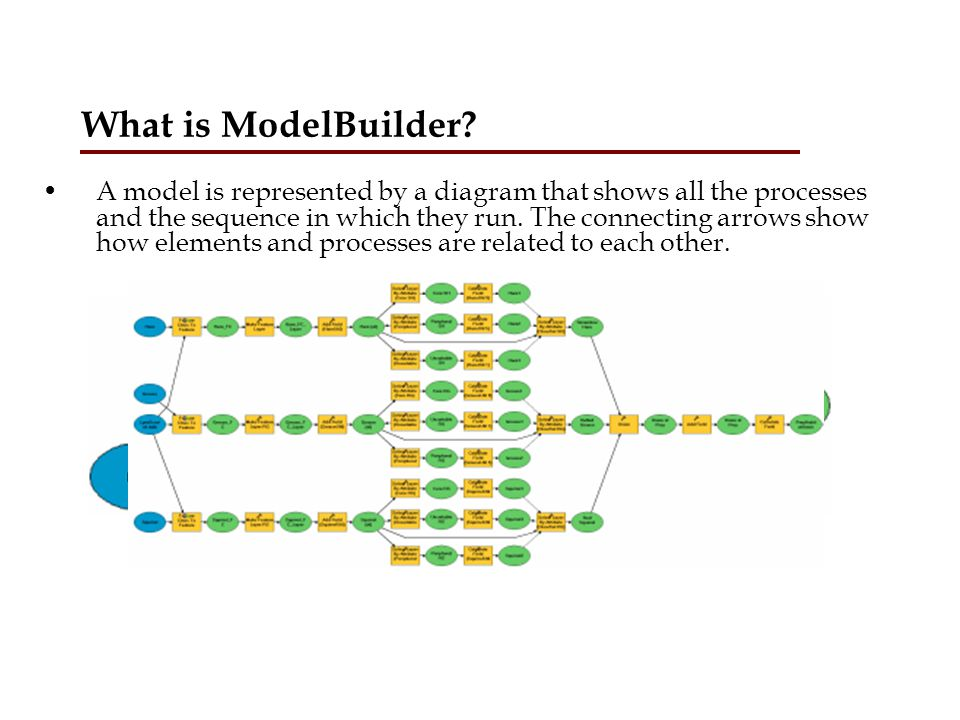 What is ModelBuilder
