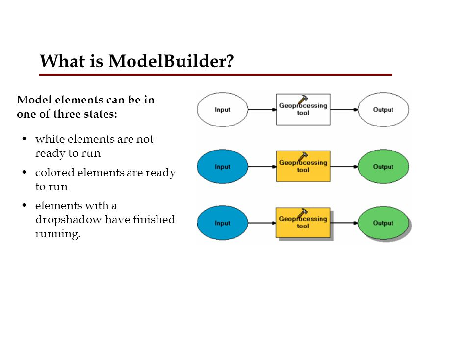 What is ModelBuilder Model elements can be in one of three states: