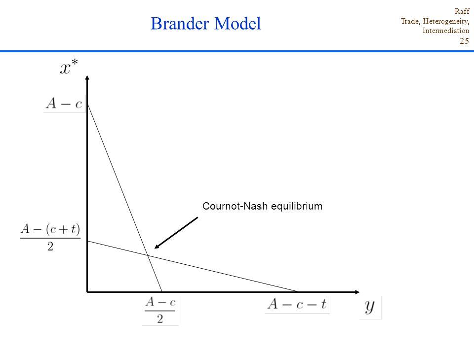 Brander Model Cournot-Nash equilibrium