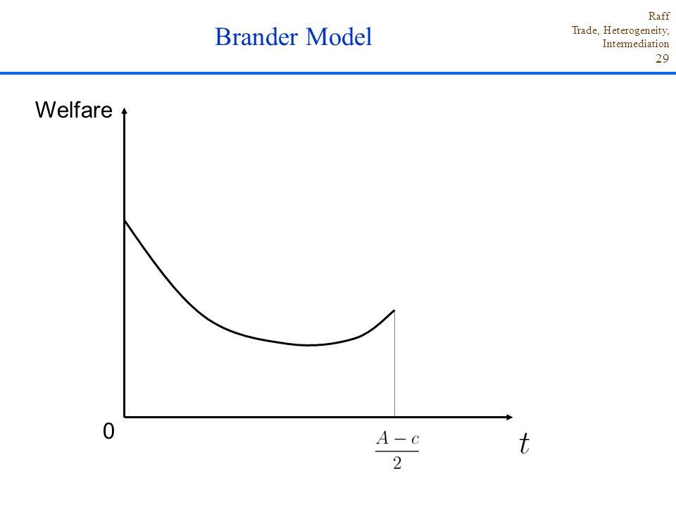 Brander Model Welfare