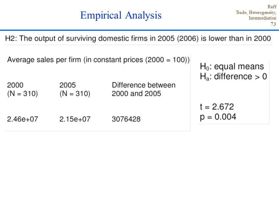 Empirical Analysis