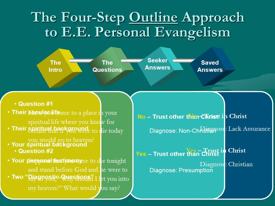 The Four-Step Outline Approach to E.E. Personal Evangelism