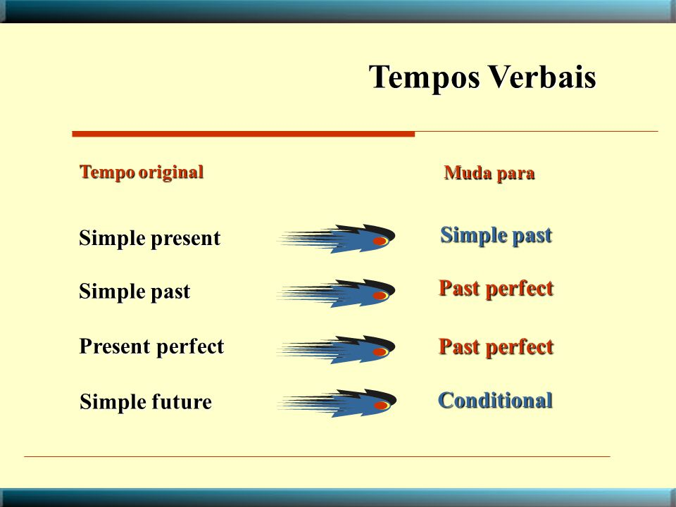 Tempos Verbais Simple present Simple past Simple past Past perfect
