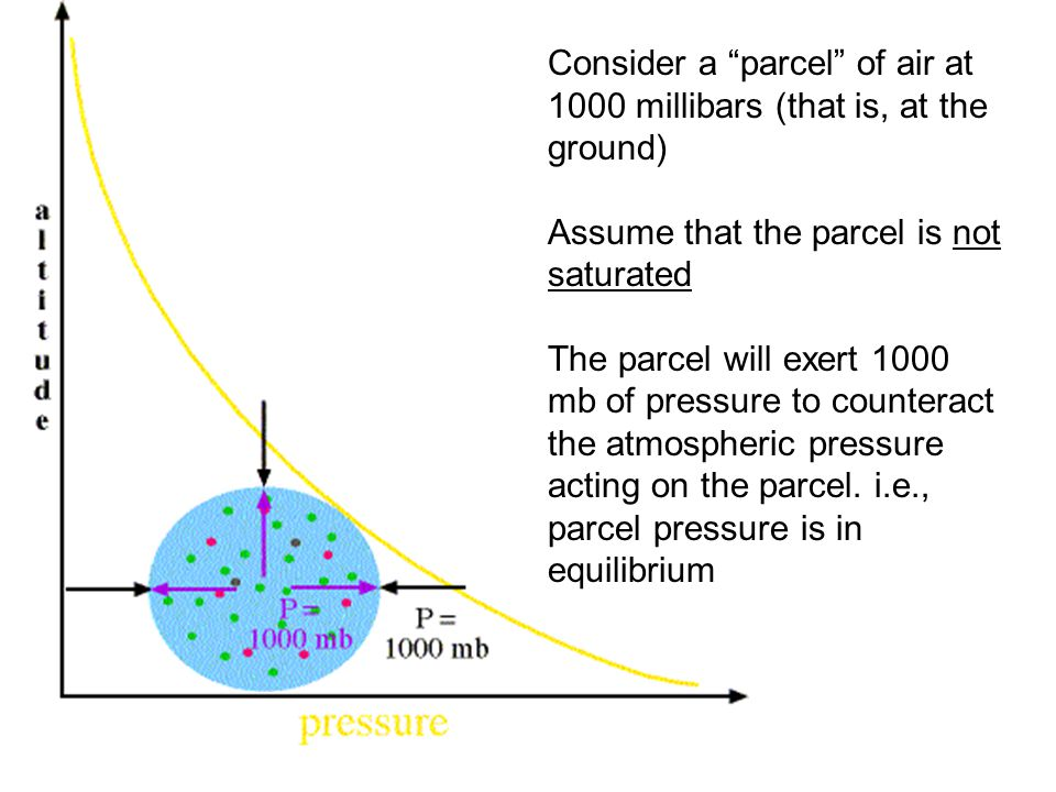 Consider a parcel of air at 1000 millibars (that is, at the ground)