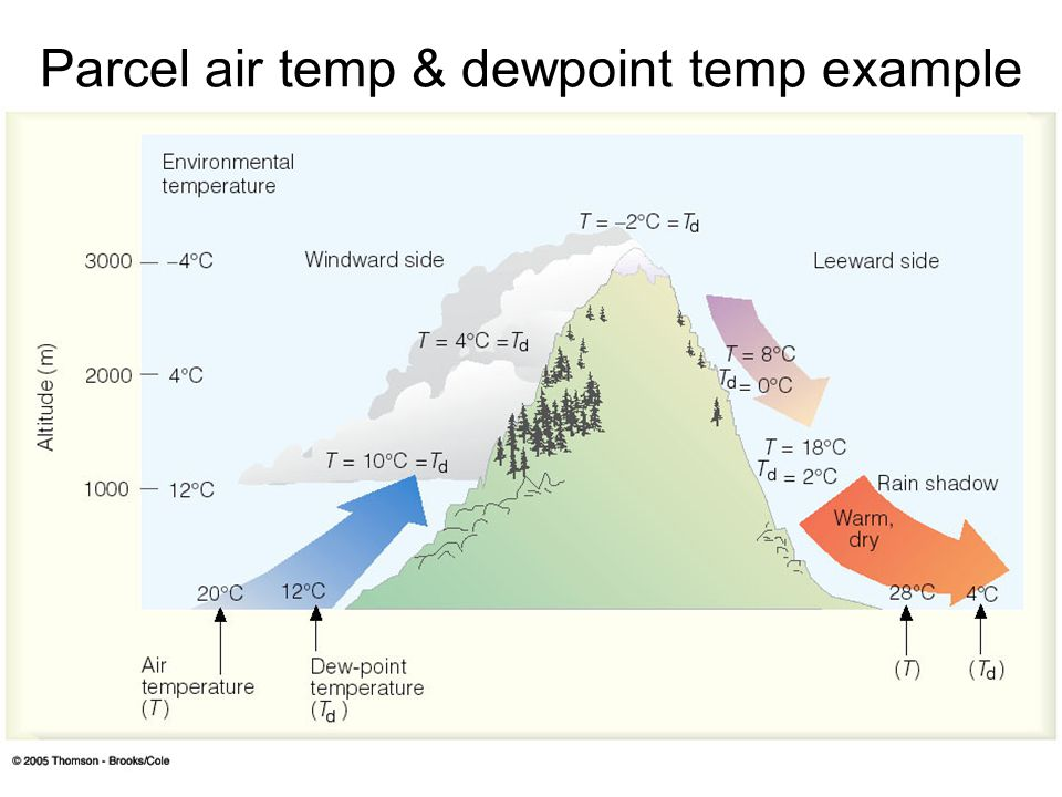 Parcel air temp & dewpoint temp example