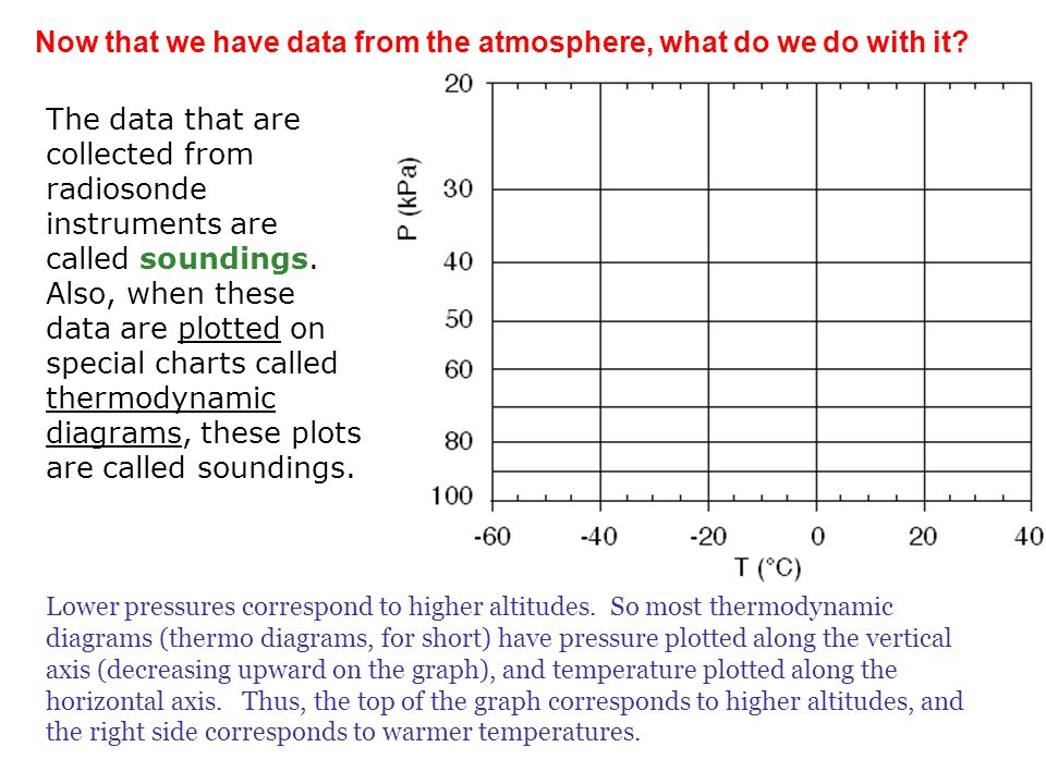 Now that we have data from the atmosphere, what do we do with it