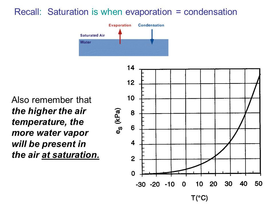 Recall: Saturation is when evaporation = condensation