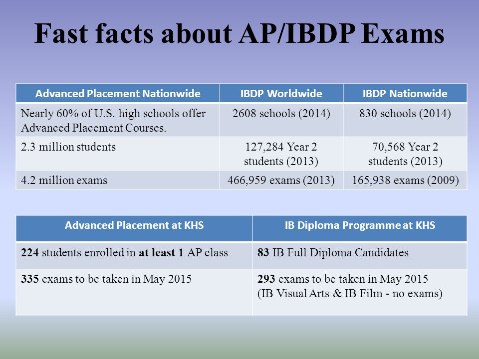 Fast facts about AP/IBDP Exams
