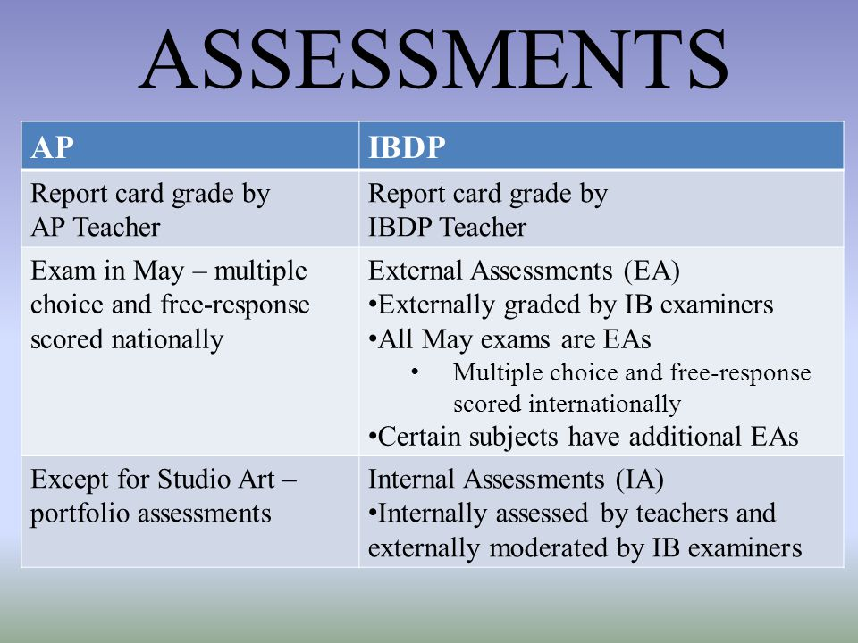 ASSESSMENTS AP IBDP Report card grade by AP Teacher IBDP Teacher