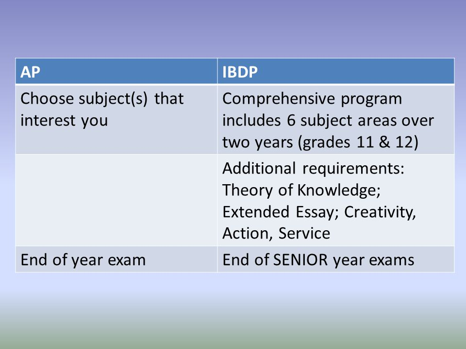 AP IBDP. Choose subject(s) that interest you. Comprehensive program includes 6 subject areas over two years (grades 11 & 12)