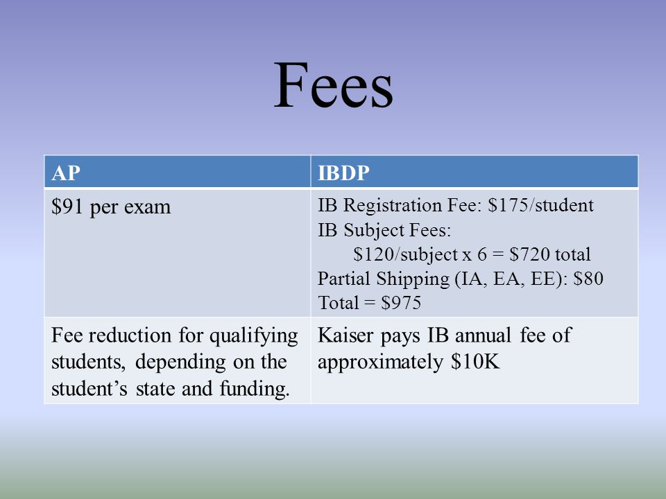 Fees AP. IBDP. $91 per exam. IB Registration Fee: $175/student. IB Subject Fees: $120/subject x 6 = $720 total.