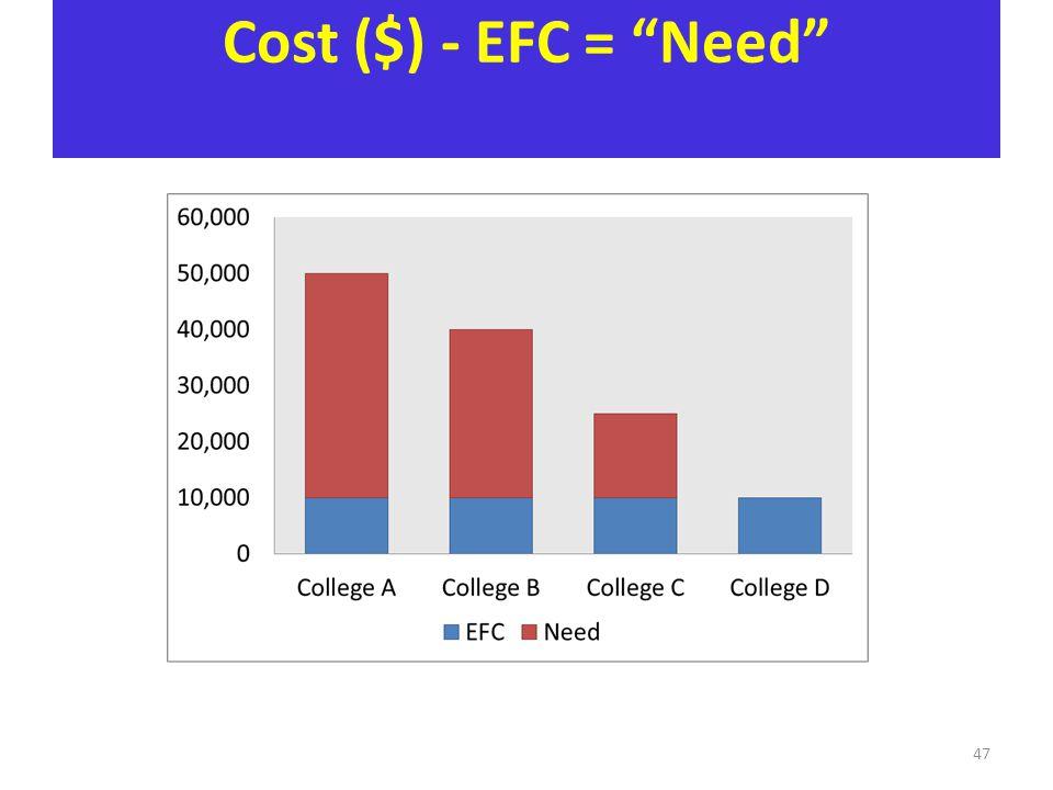 Cost ($) - EFC = Need