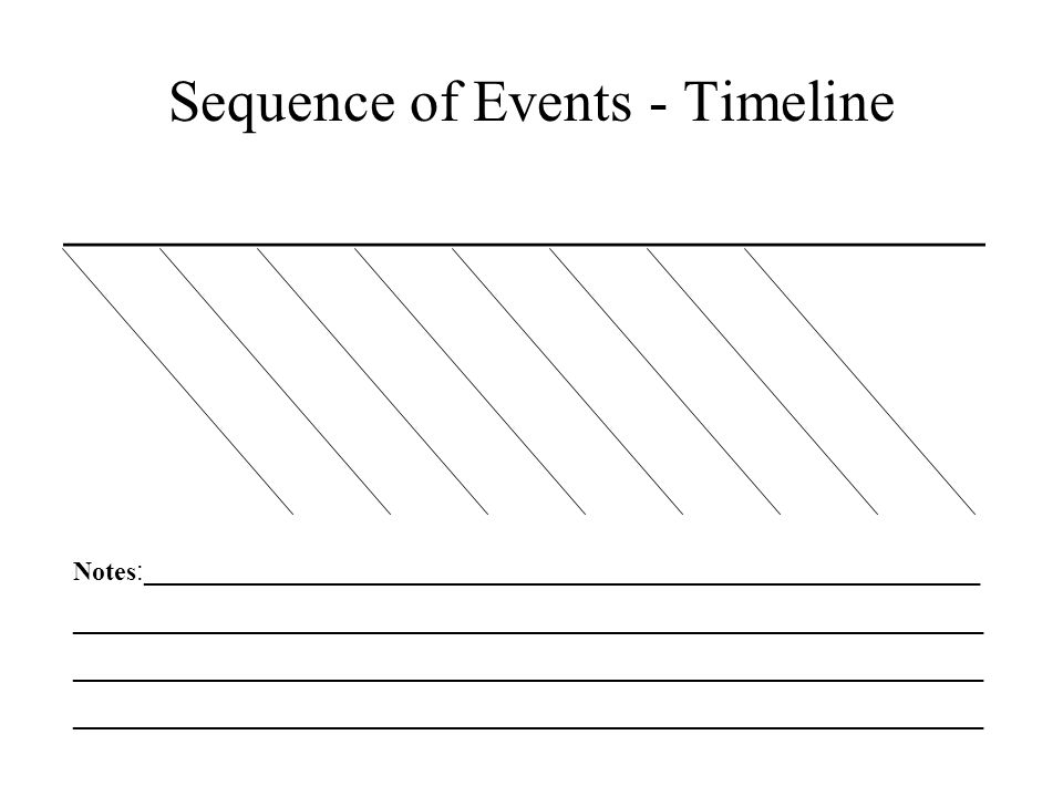 Sequence of Events - Timeline