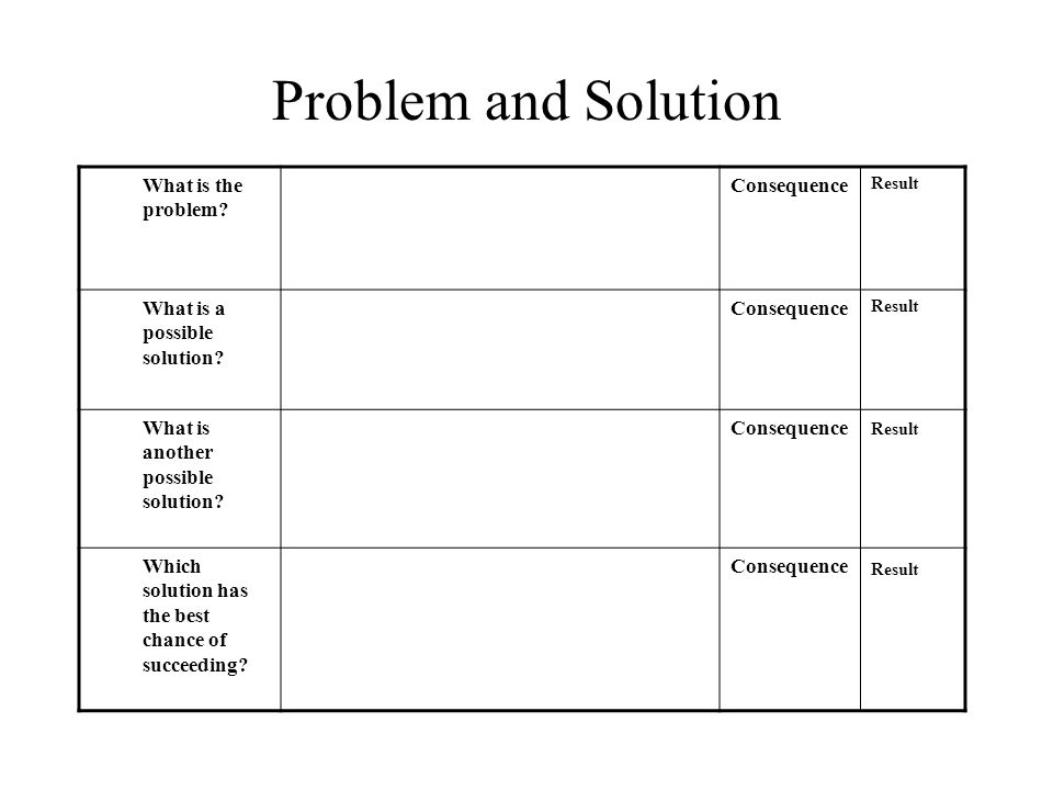 Problem and Solution What is the problem Consequence