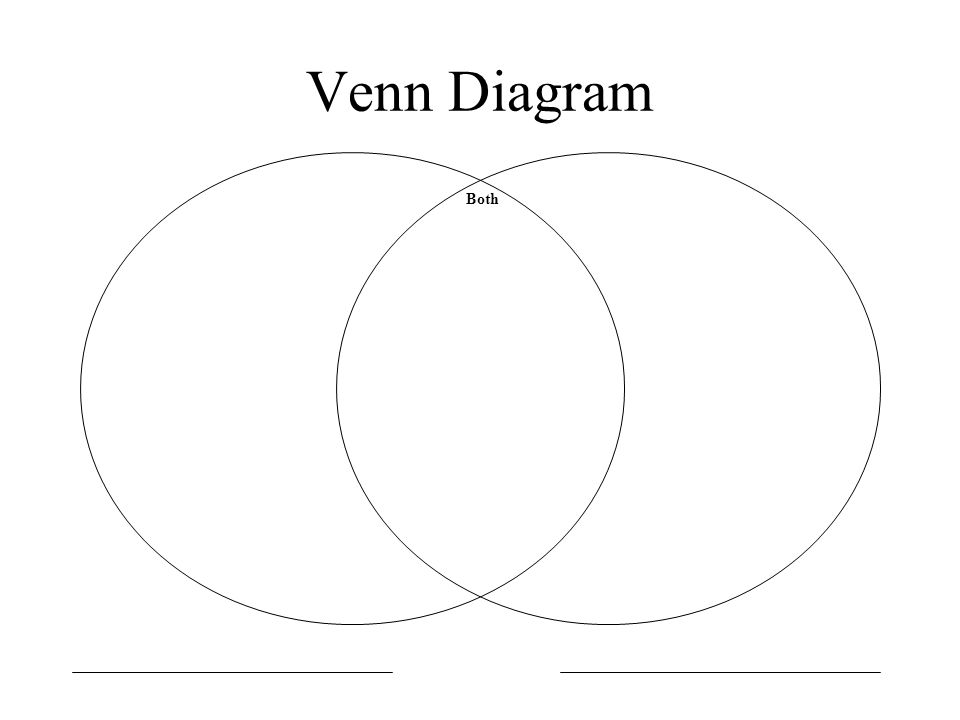 what does a venn diagram look like concept of definition