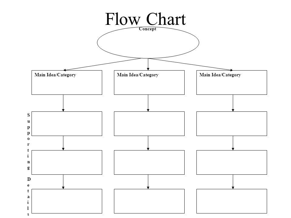 Flow Chart Concept Main Idea/Category Main Idea/Category