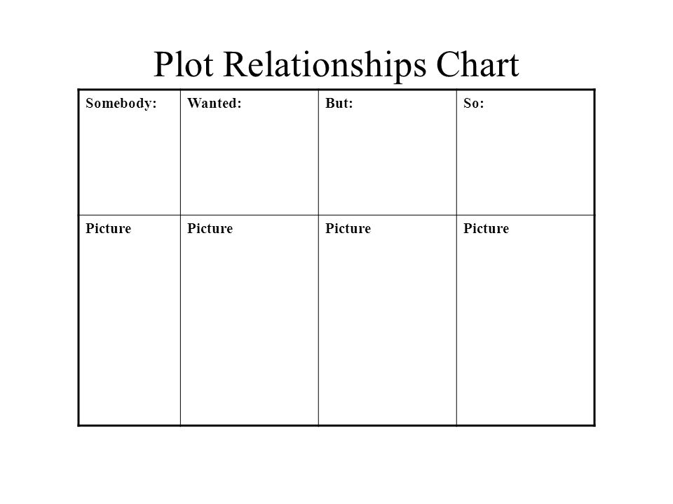 Plot Relationships Chart