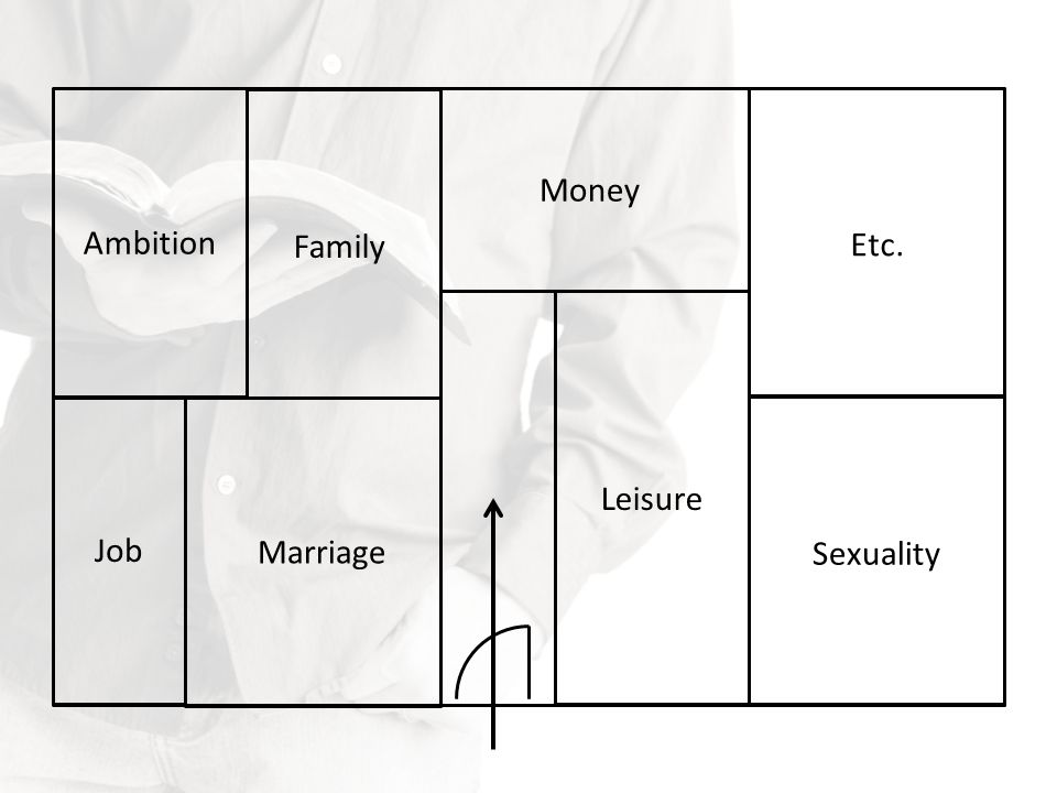 Money Ambition Family Etc. Leisure Job Marriage Sexuality