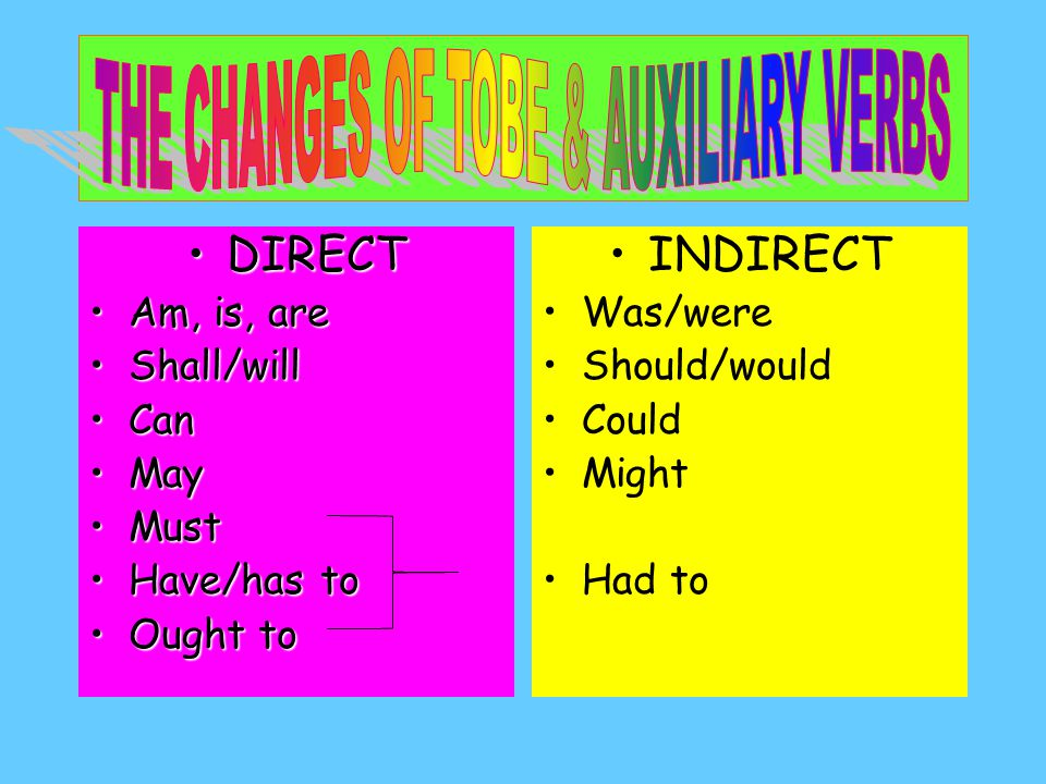 THE CHANGES OF TOBE & AUXILIARY VERBS