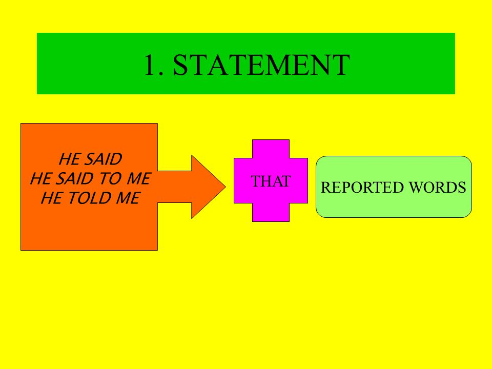 1. STATEMENT HE SAID HE SAID TO ME HE TOLD ME THAT REPORTED WORDS