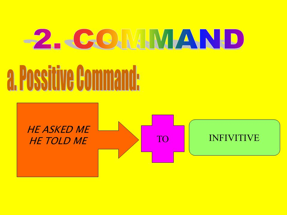 2. COMMAND a. Possitive Command: HE ASKED ME HE TOLD ME TO INFIVITIVE