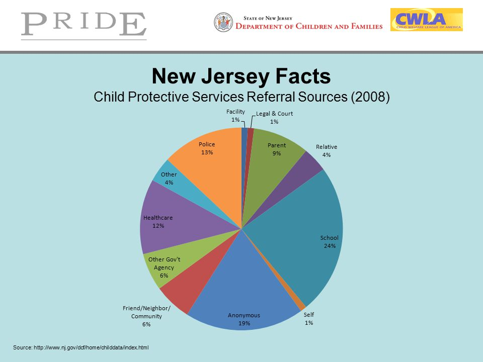 New Jersey Facts Child Protective Services Referral Sources (2008)
