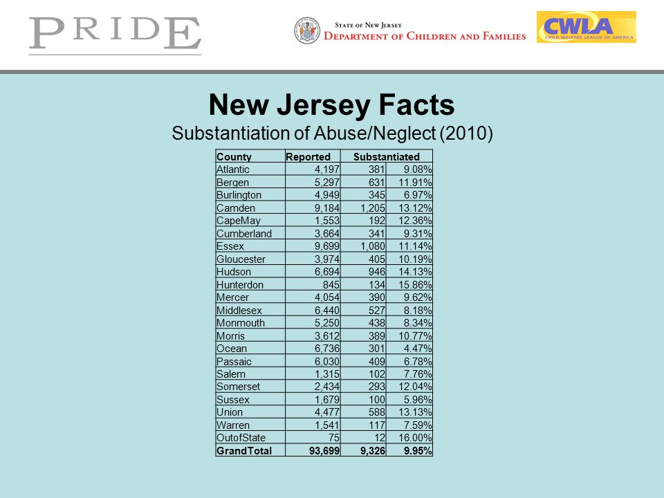 New Jersey Facts Substantiation of Abuse/Neglect (2010)