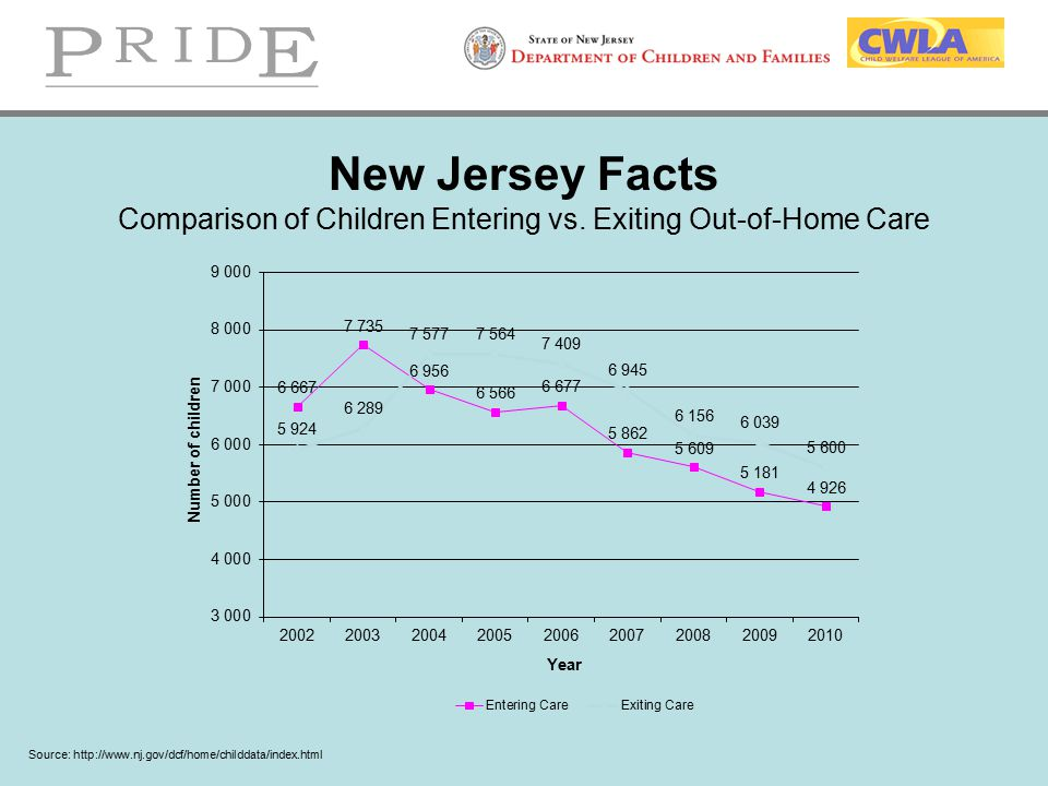 New Jersey Facts Comparison of Children Entering vs