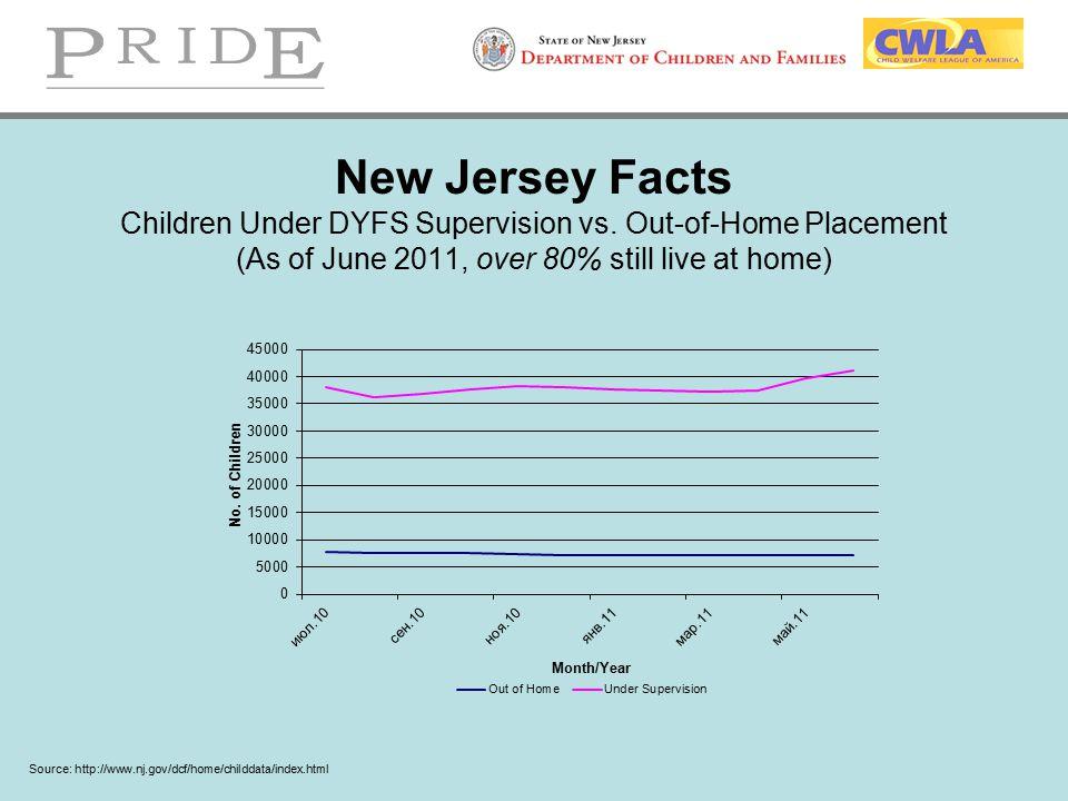 New Jersey Facts Children Under DYFS Supervision vs