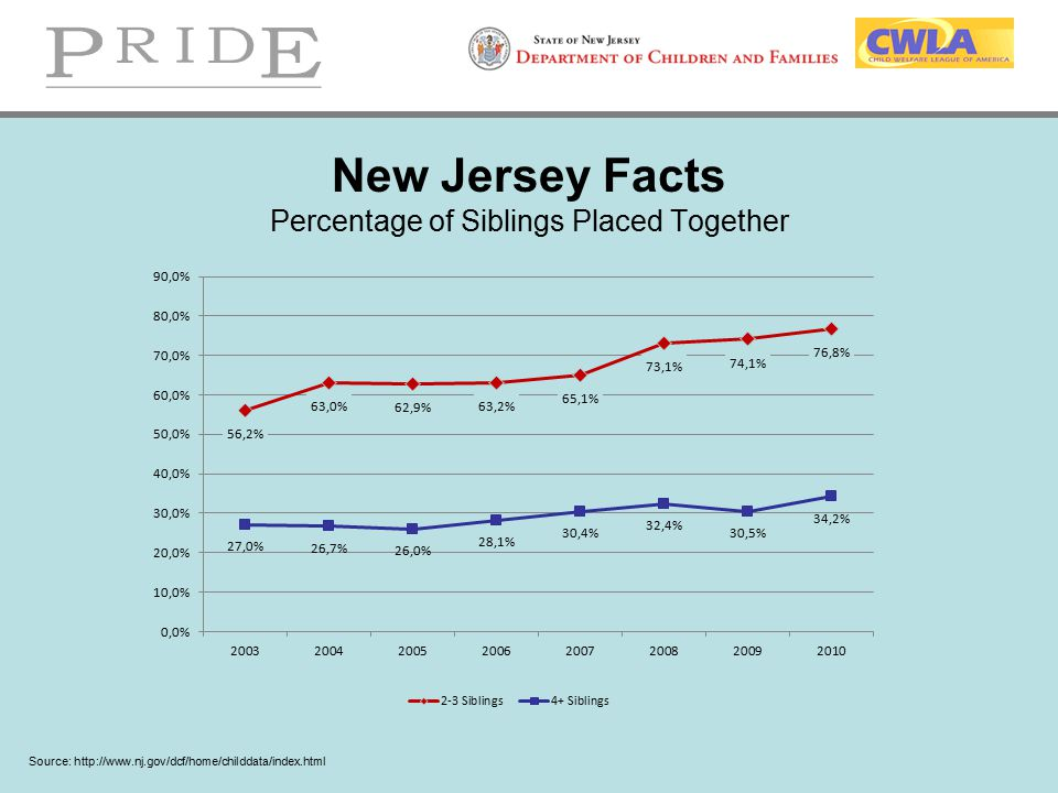 New Jersey Facts Percentage of Siblings Placed Together