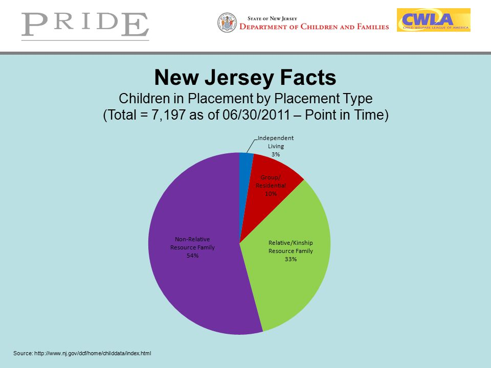 New Jersey Facts Children in Placement by Placement Type