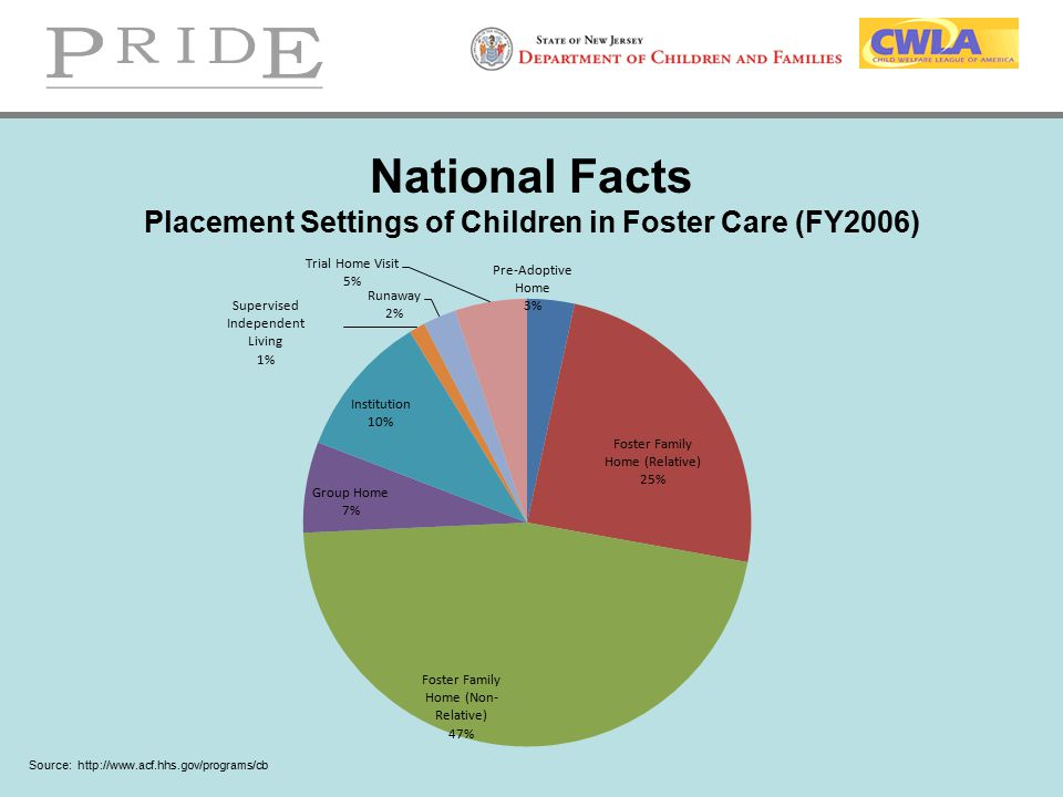National Facts Placement Settings of Children in Foster Care (FY2006)
