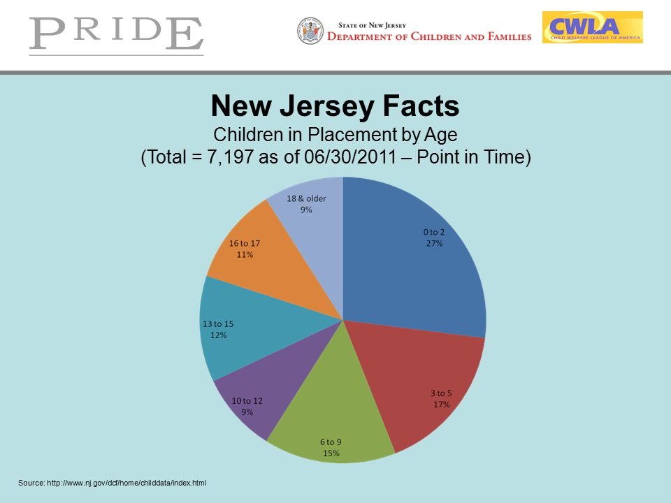 New Jersey Facts Children in Placement by Age