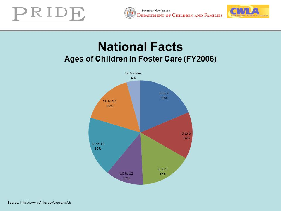 National Facts Ages of Children in Foster Care (FY2006)
