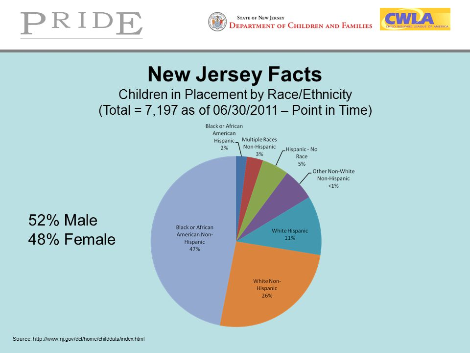 New Jersey Facts 52% Male 48% Female