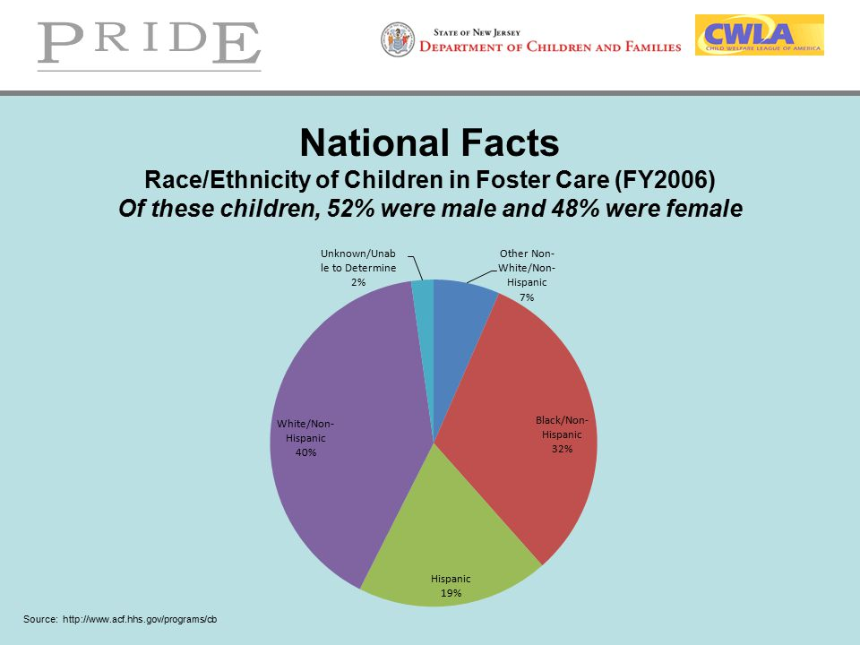 National Facts Race/Ethnicity of Children in Foster Care (FY2006) Of these children, 52% were male and 48% were female