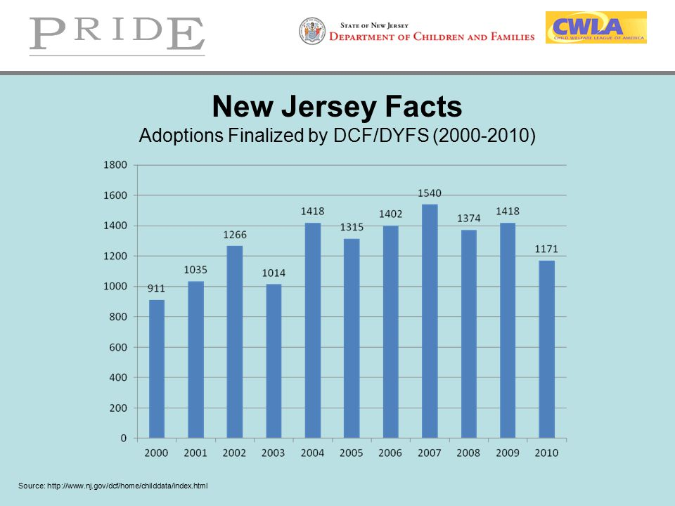 New Jersey Facts Adoptions Finalized by DCF/DYFS (2000-2010)