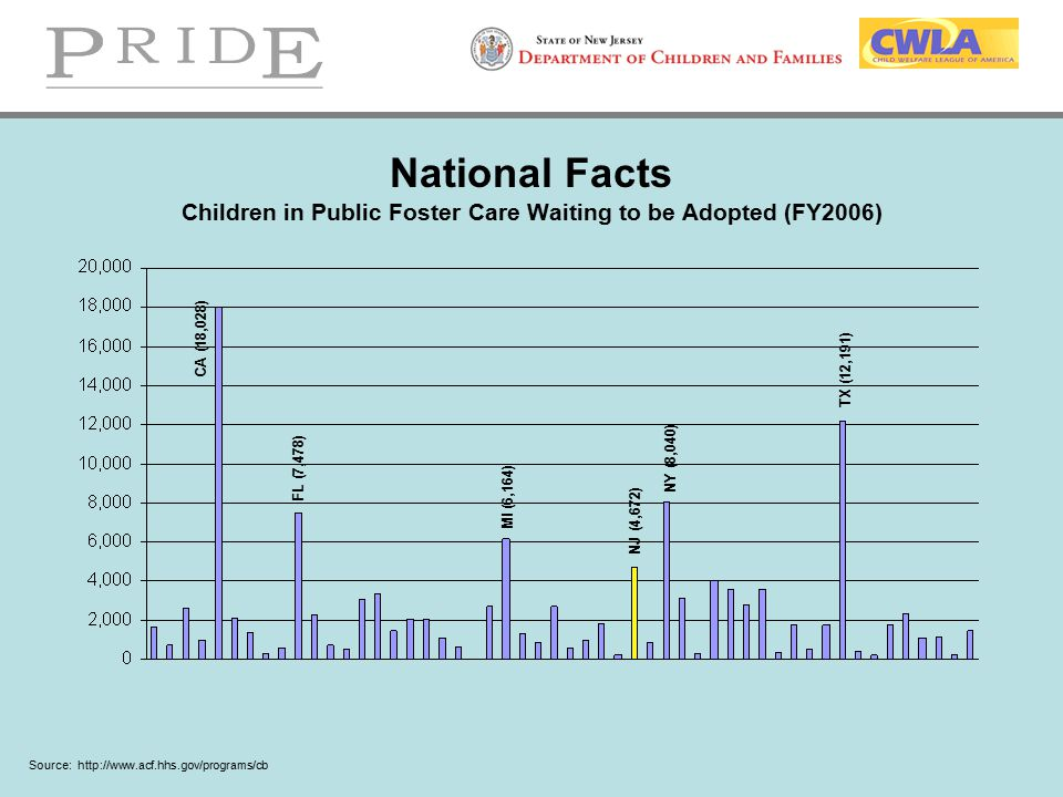 National Facts Children in Public Foster Care Waiting to be Adopted (FY2006)