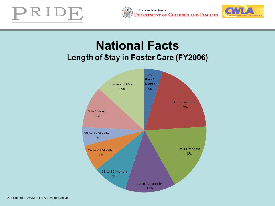 National Facts Length of Stay in Foster Care (FY2006)