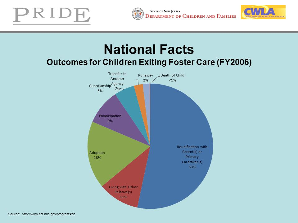 National Facts Outcomes for Children Exiting Foster Care (FY2006)