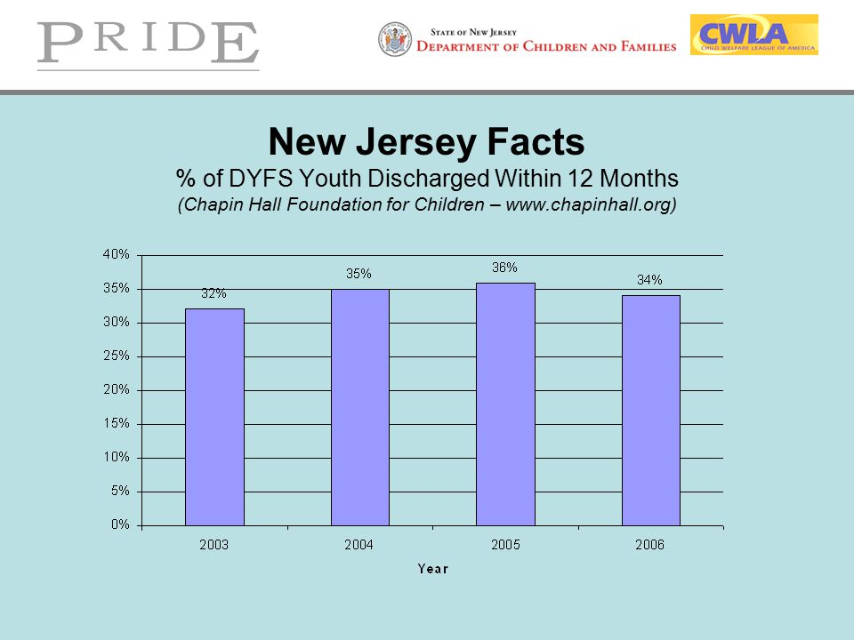 New Jersey Facts % of DYFS Youth Discharged Within 12 Months (Chapin Hall Foundation for Children – www.chapinhall.org)
