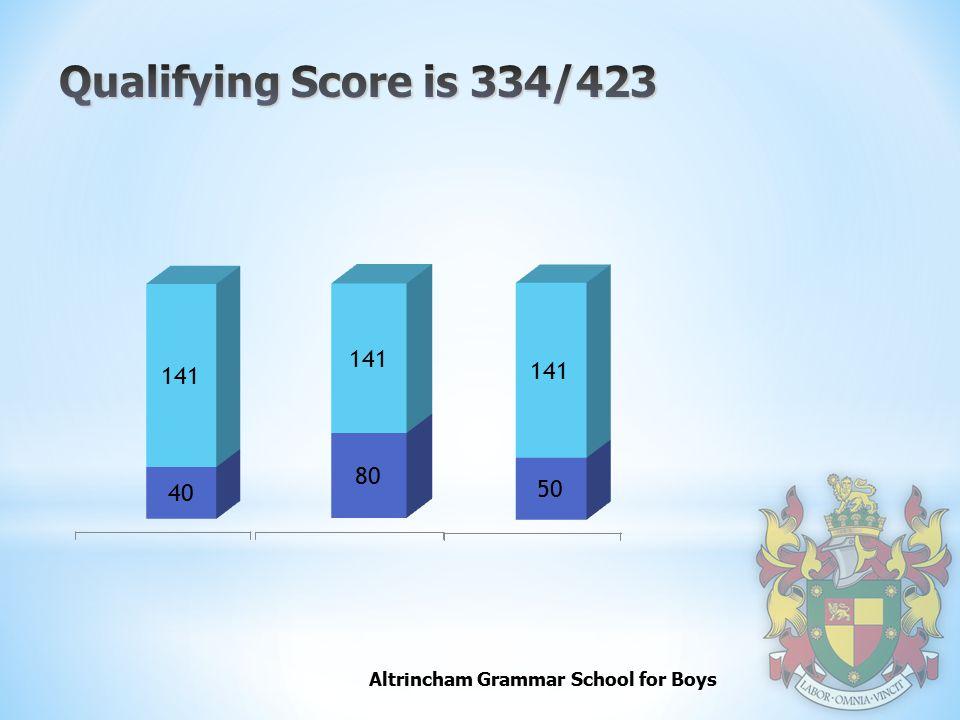 Qualifying Score is 334/423