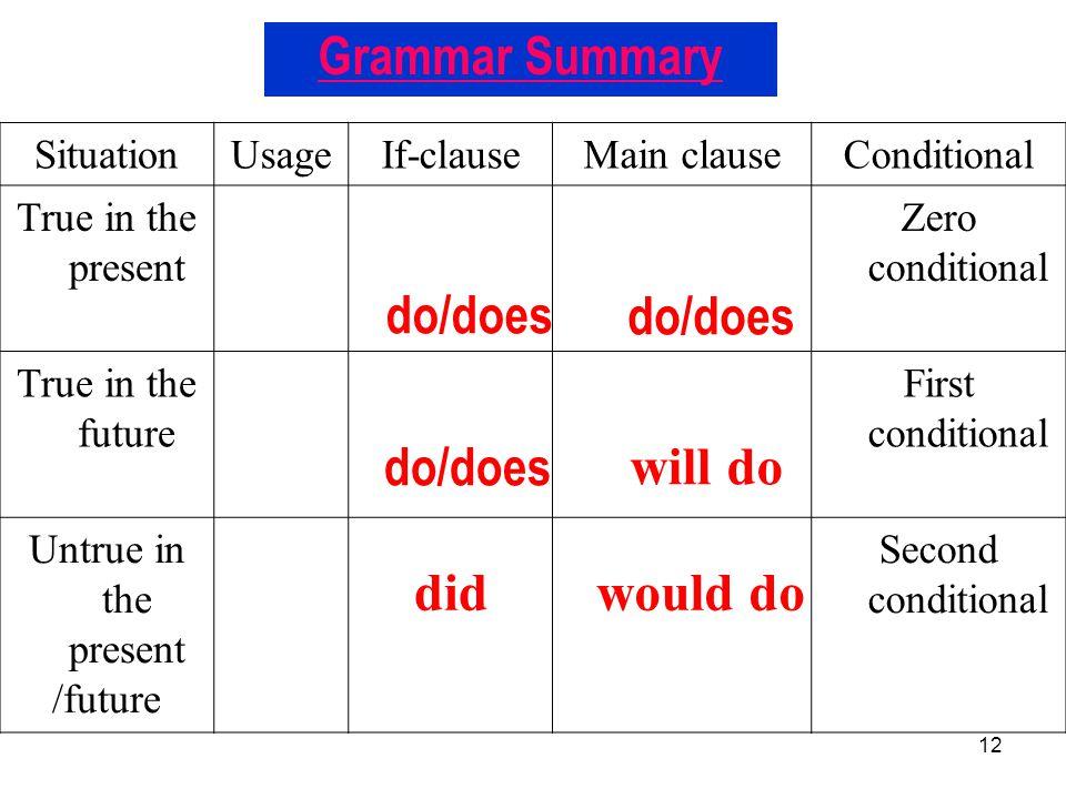Grammar Summary do/does do/does