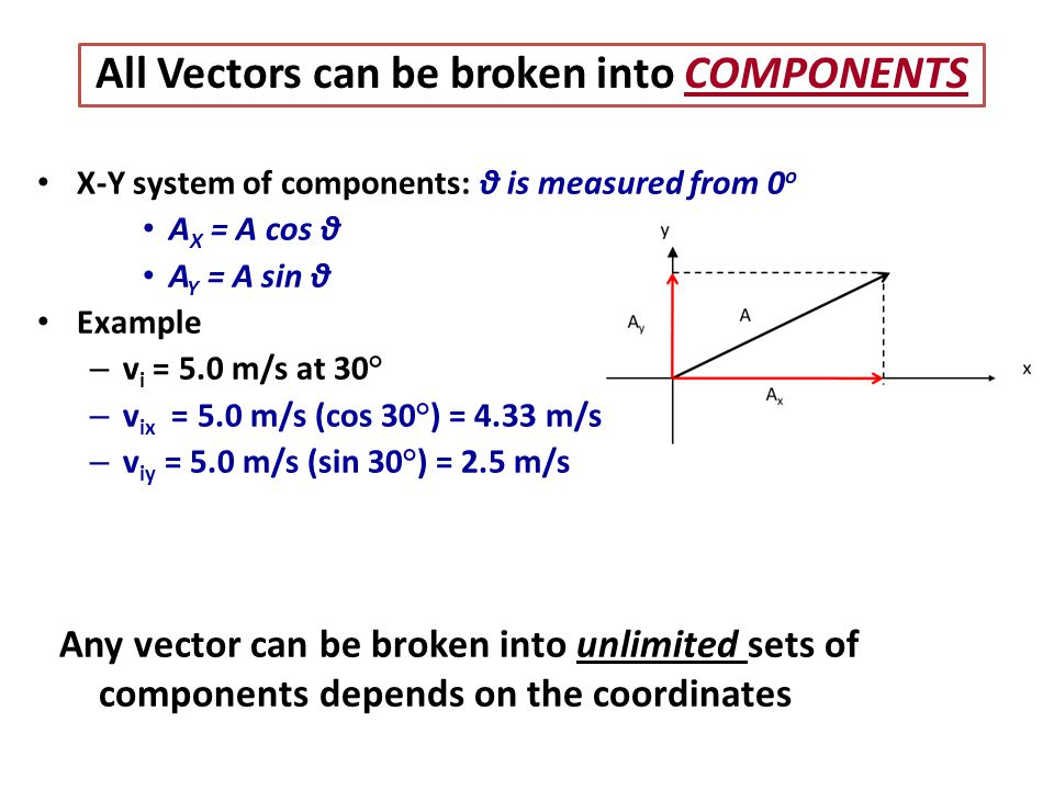 All Vectors can be broken into COMPONENTS