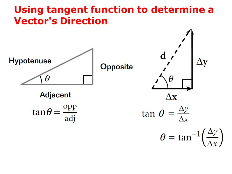 Using tangent function to determine a Vector s Direction